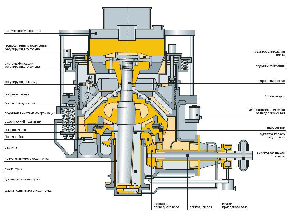 Схема конусной дробилки